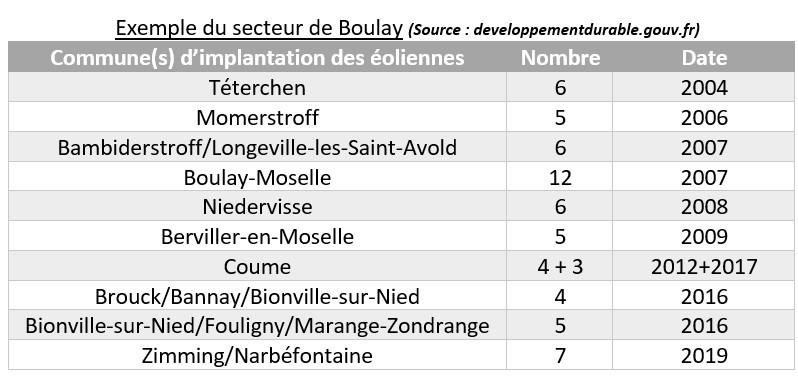 Nb eoliennes boulay 2004 2020